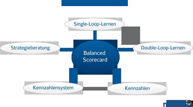 Die Balanced Scorecard ist ein Konzept zur Messung, Dokumentation und Steuerung der Aktivitäten eines Unternehmens.