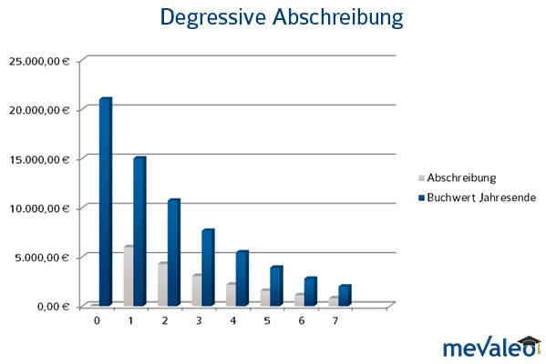 Bei der degressiven Abschreibung erfolgt die Abschreibung in fallenden Jahresbeiträgen.