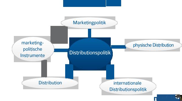 Distributionspolitik Definition B2b Manager Glossar