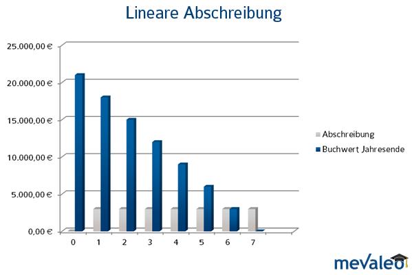 Die lineare Abschreibung steht für die einfachste und gebräuchlichste Methode der Abschreibung.