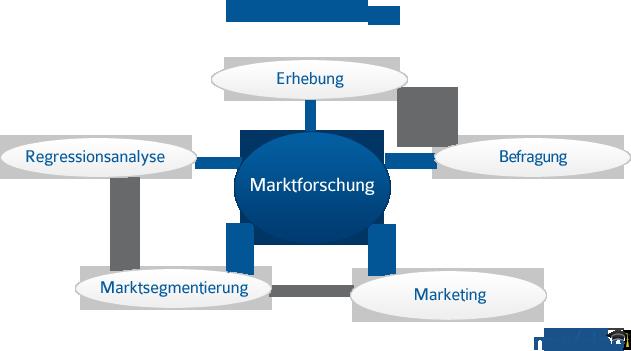 marktforschung produkte testen