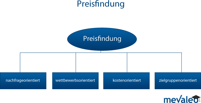 Preisfindung im Marketing