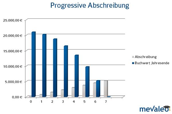 Bei der progressiven Abschreibung erfolgt die Abschreibung in steigenden Jahresbeiträgen.