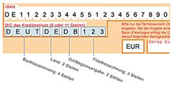 Zusammensetzung des BIC